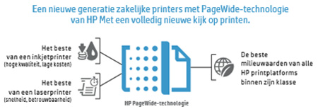 HP PageWide technology